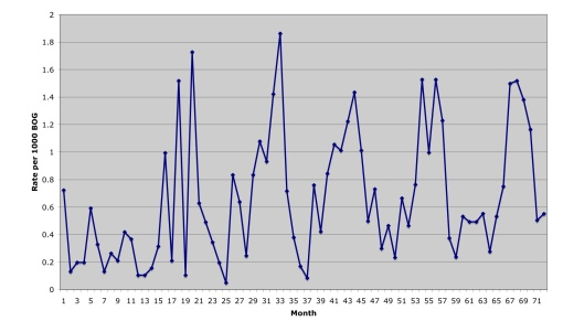 Figure 2: Rate of deaths per 1000 Boots On The Ground in Afghanistan, January 2004 - December 2009