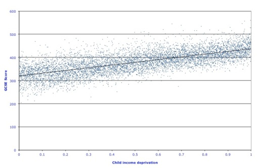 Figure 2: GCSE Scores by level of deprivation, England, 2004