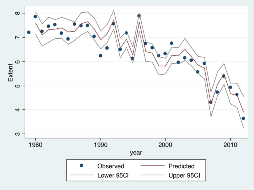 Figure 2: Predictive fit for 2012 based on 1979-2011 model run