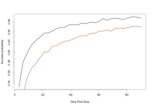 Figure 2: Results of dice pools with no rounding effect