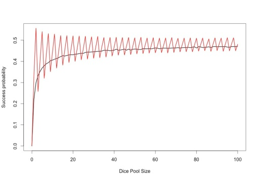 Figure 1: Success probability with and without opposed dice pools