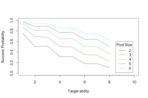 Figure 2: Success probability for difficulty set at half target attribute