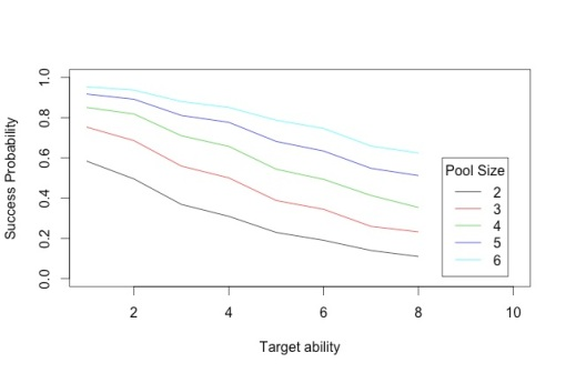 Figure 3: Success probabilities without loss due to rounding