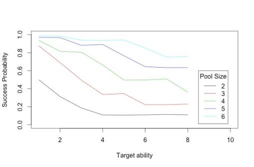Figure 1: Probability of success for various combinations of attributes, standard rules
