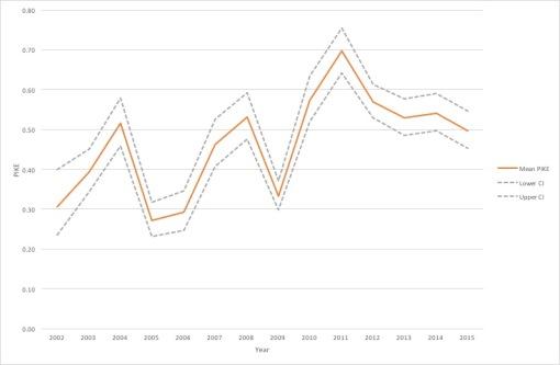 Figure 1: Estimated Annual PIKE values