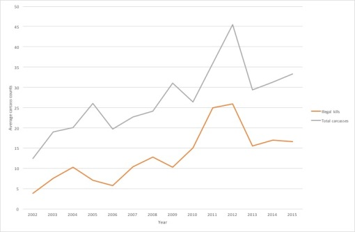 Figure 2: Trend in illegal killings and total deaths